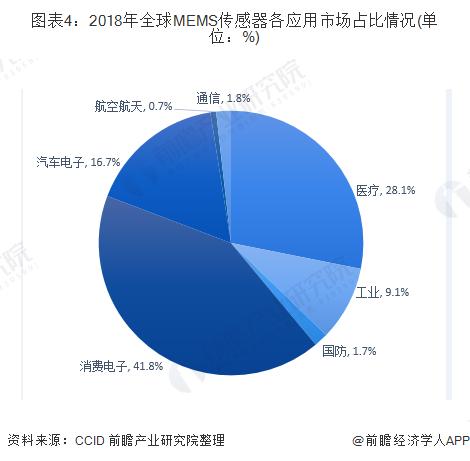 图表4:2018年全球MEMS传感器各应用市场占比情况(单位:%)