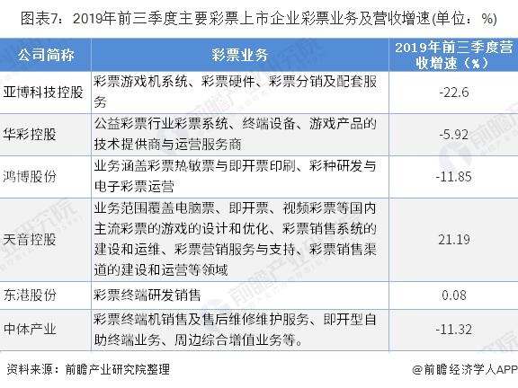 图表7:2019年前三季度主要彩票上市企业彩票业务及营收增速(单位:%)