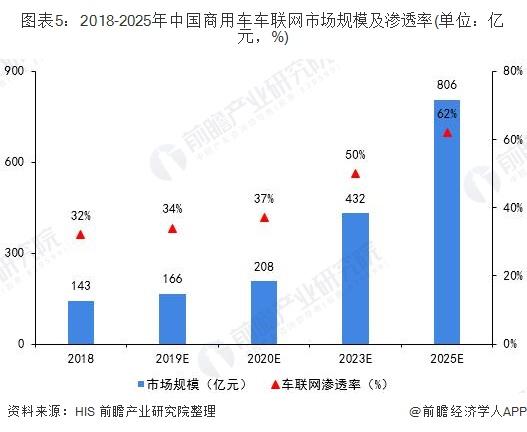 图表5:2018-2025年中国商用车车联网市场规模及渗透率(单位:亿元,%)