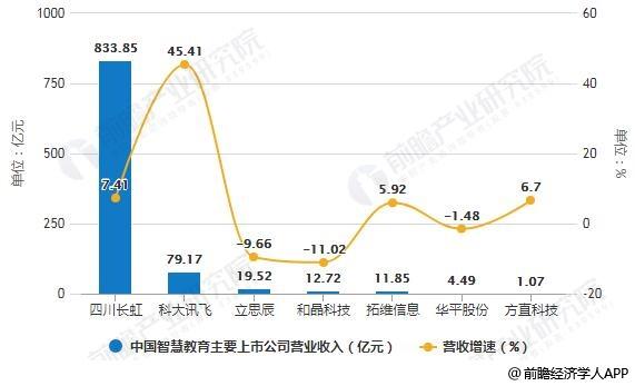 2018年中国智慧教育主要上市公司营业收入统计及增长情况