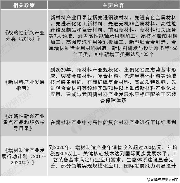 2017-2018年中国化工新材料行业相关政策汇总情况