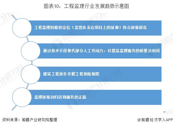 图表10:工程监理行业发展趋势示意图