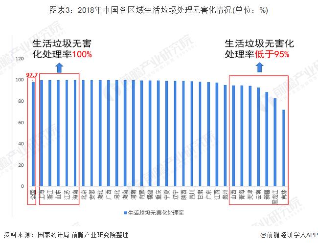 图表3:2018年中国各区域生活垃圾处理无害化情况(单位:%)