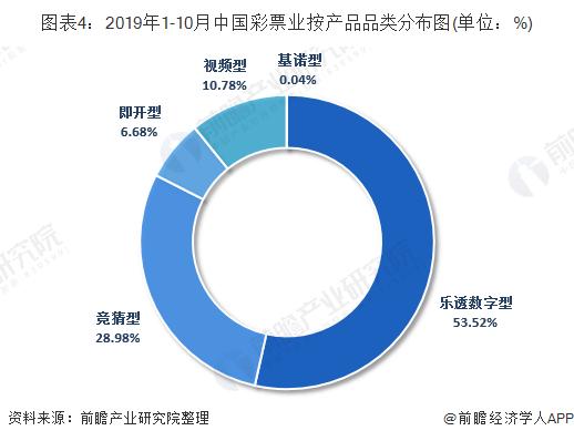 图表4:2019年1-10月中国彩票业按产品品类分布图(单位:%)