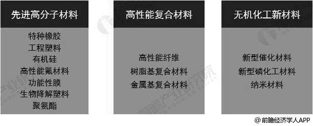 化工新材料行业产品分类情况
