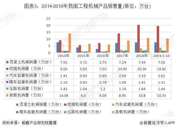 图表3:2014-2019年我国工程机械产品销售量(单位:万台)