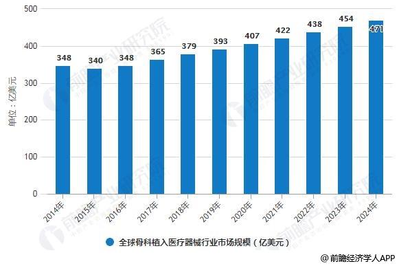 2014-2024年全球骨科植入医疗器械行业市场规模统计情况及预测