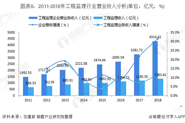 图表8:2011-2018年工程监理行业营业收入分析(单位:亿元,%)