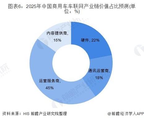 图表6:2025年中国商用车车联网产业链价值占比预测(单位:%)