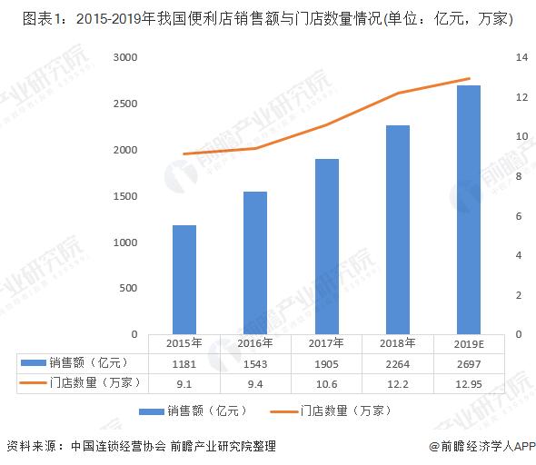 图表1:2015-2019年我国便利店销售额与门店数量情况(单位:亿元,万家)