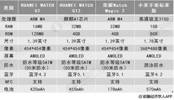 中国智能手表品牌产品参数对比情况