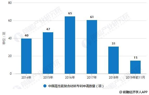 2014-2019年前11月中国高性能复合材料专利申请数量统计情况