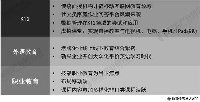 中国在线教育行业竞争热点分析情况