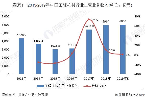 图表1:2013-2019年中国工程机械行业主营业务收入(单位:亿元)