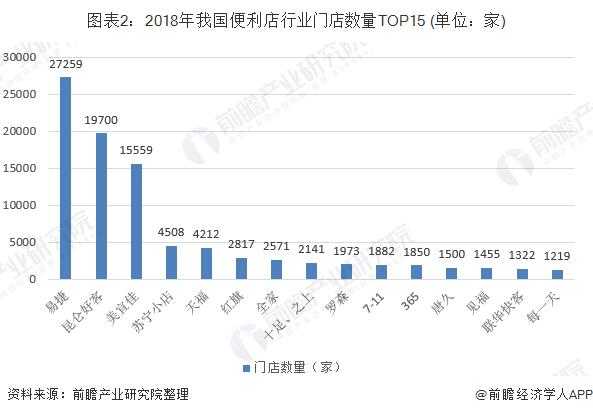 图表2:2018年我国便利店行业门店数量TOP15 (单位:家)