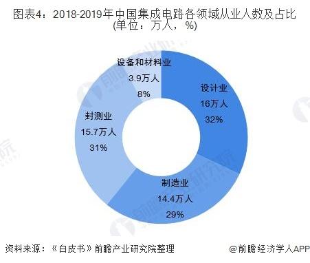 图表4:2018-2019年中国集成电路各领域从业人数及占比(单位:万人,%)