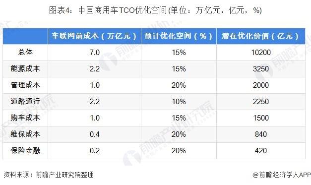 图表4:中国商用车TCO优化空间(单位:万亿元,亿元,%)