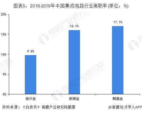 图表5:2018-2019年中国集成电路行业离职率(单位:%)