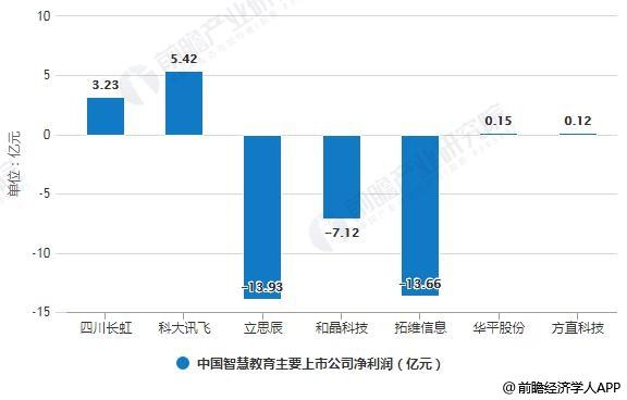 2018年中国智慧教育主要上市公司净利润统计情况