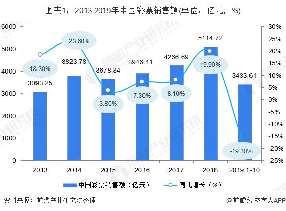 图表1:2013-2019年中国彩票销售额(单位:亿元,%)