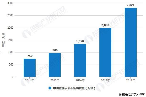 2014-2018年中国智能手表市场出货量统计情况