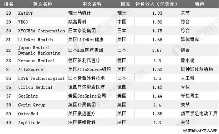 2018年全球骨科植入医疗器械市值2000亿美元以上部分企业分析情况