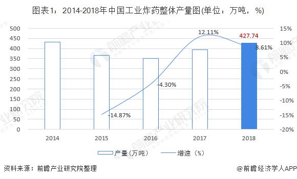 图表1:2014-2018年中国工业炸药整体产量图(单位:万吨,%)