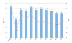 2019年11月我国<em>电动机</em>与发电机出口量及金额增长情况分析