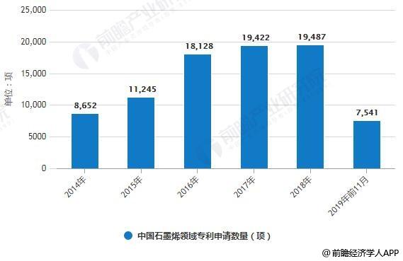 2014-2019年前11月中国石墨烯领域专利申请数量统计情况