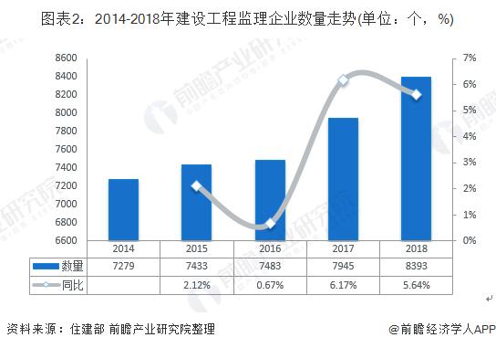 图表2:2014-2018年建设工程监理企业数量走势(单位:个,%)