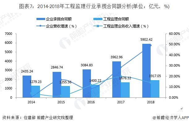 图表7:2014-2018年工程监理行业承揽合同额分析(单位:亿元,%)