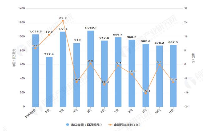 2019年1-11月我国电动机与发电机出口量及金额增长情况表