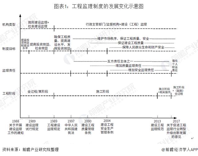 图表1:工程监理制度的发展变化示意图