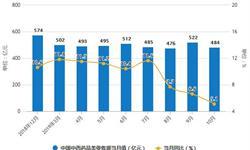 2019年前10月中国<em>中成药</em>行业市场分析:产量突破200万吨 出口量突破10万吨