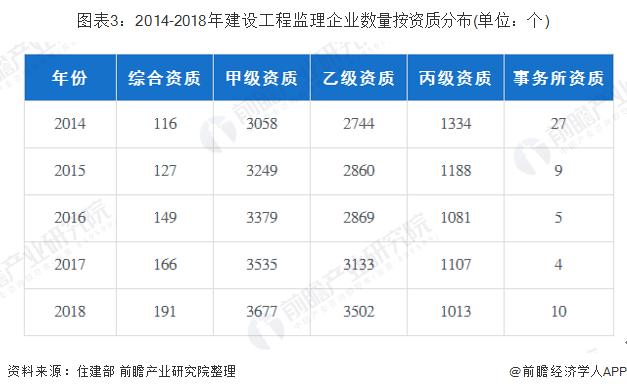 图表3:2014-2018年建设工程监理企业数量按资质分布(单位:个)
