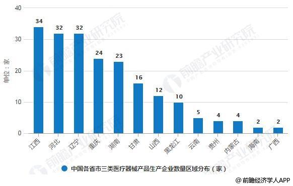 2018年中国各省市三类医疗器械产品生产企业数量区域分布情况