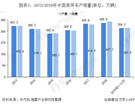 图表1:2013-2019年中国商用车产销量(单位:万辆)
