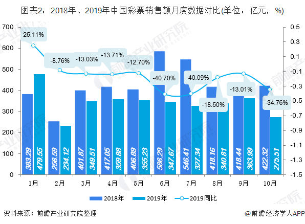 图表2:2018年、2019年中国彩票销售额月度数据对比(单位:亿元,%)