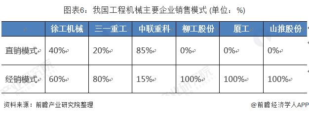 图表6:我国工程机械主要企业销售模式 (单位:%)