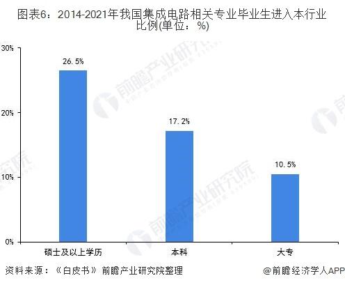 图表6:2014-2021年我国集成电路相关专业毕业生进入本行业比例(单位:%)