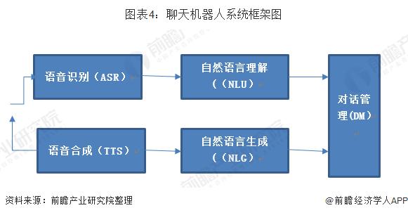 图表4:聊天机器人系统框架图