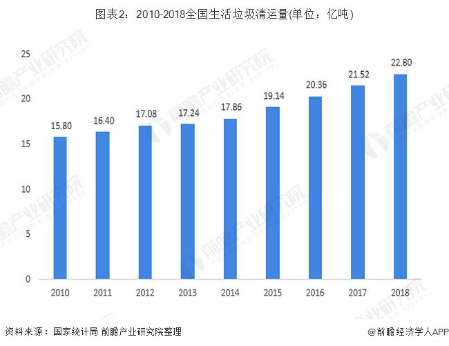 图表2:2010-2018全国生活垃圾清运量(单位:亿吨)