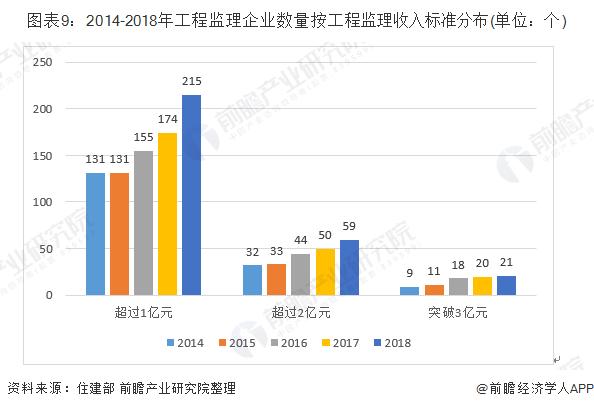 图表9:2014-2018年工程监理企业数量按工程监理收入标准分布(单位:个)