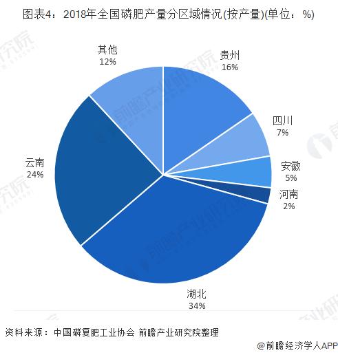 图表4:2018年全国磷肥产量分区域情况(按产量)(单位:%)