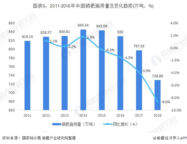 图表5:2011-2018年中国磷肥施用量及变化趋势(万吨,%)