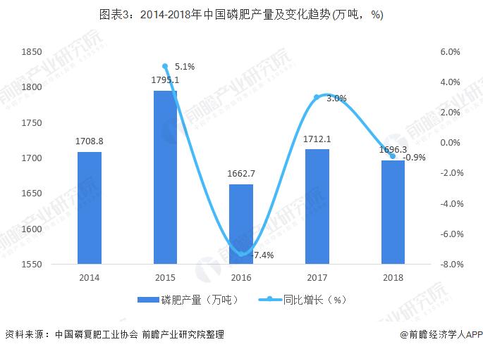 图表3:2014-2018年中国磷肥产量及变化趋势(万吨,%)