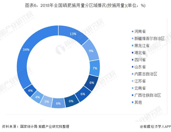图表6:2018年全国磷肥施用量分区域情况(按施用量)(单位:%)