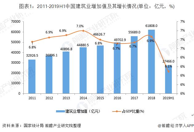 图表1:2011-2019H1中国建筑业增加值及其增长情况(单位:亿元,%)