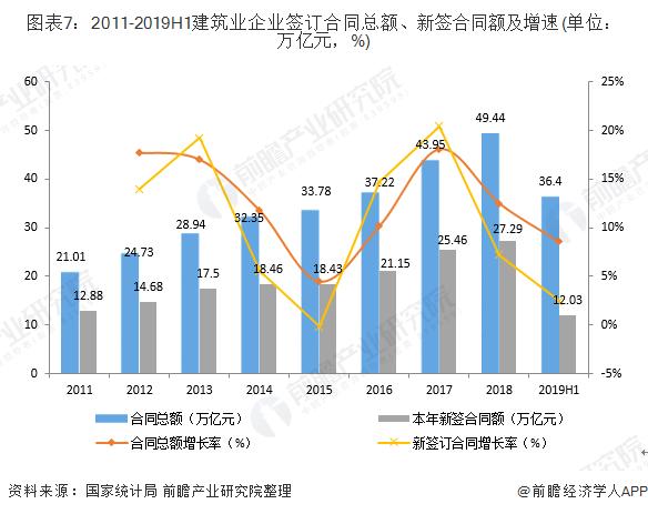 图表7:2011-2019H1建筑业企业签订合同总额、新签合同额及增速(单位:万亿元,%)