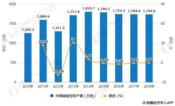 2010-2018年中国碳酸饮料产量统计及增长情况